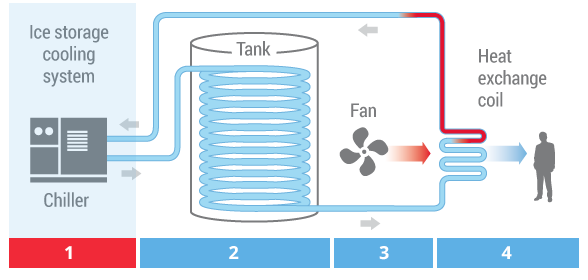 What is energy storage and how does thermal energy storage work?